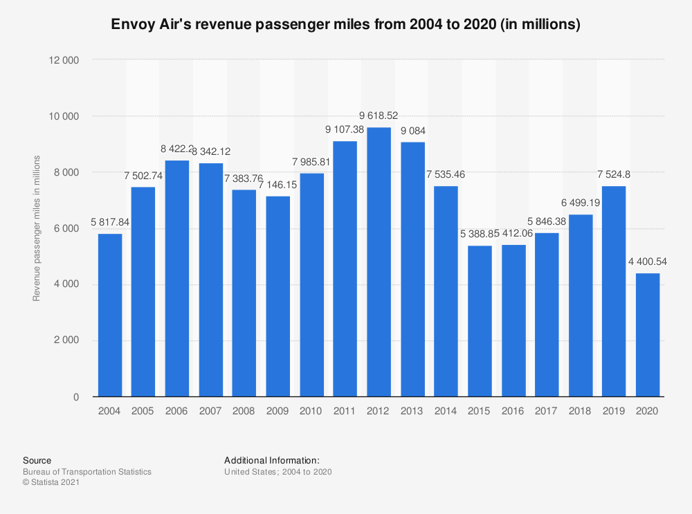 Statistic: Envoy Air's revenue passenger miles from 2004 to 2019 (in millions) | Statista