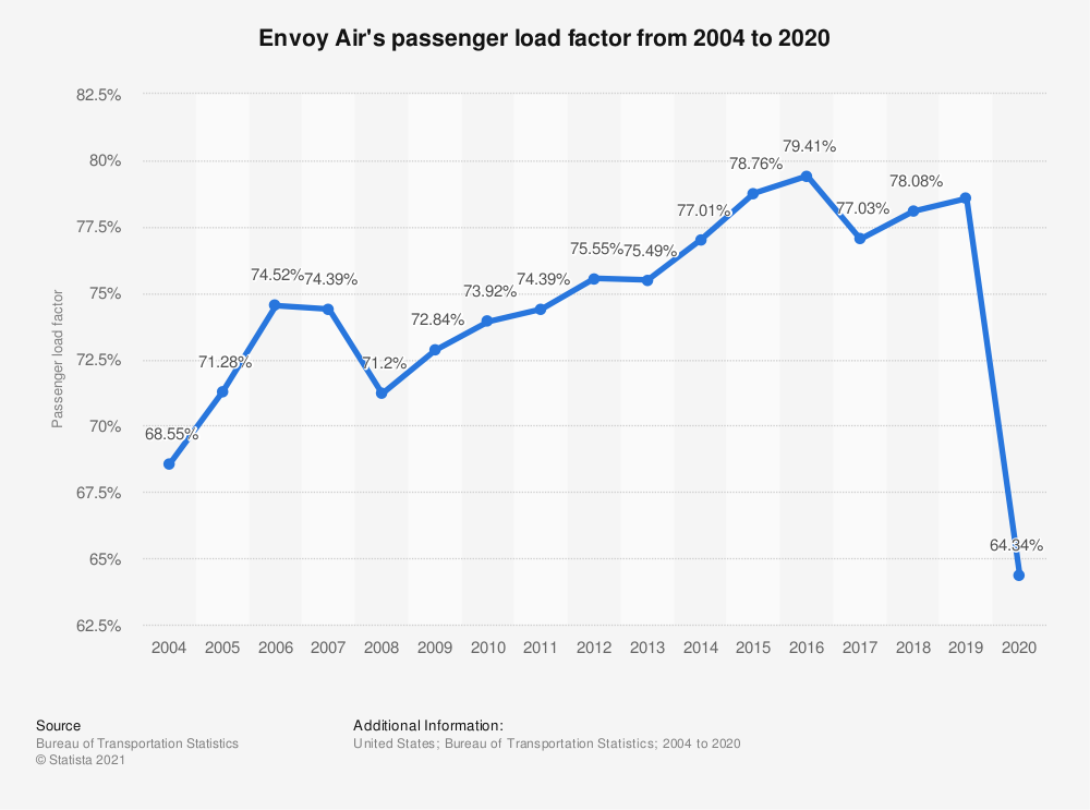Statistic: Envoy Air's passenger load factor from 2004 to 2017 | Statista