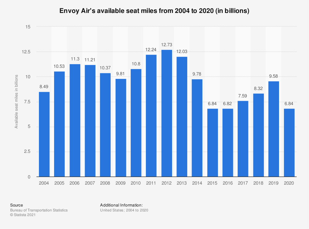 Statistic: Envoy Air's available seat miles from 2004 to 2018 (in billions) | Statista