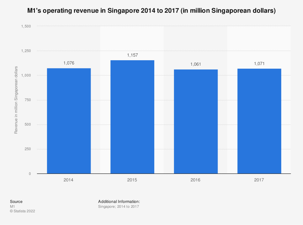 Statistic: M1's operating revenue in Singapore 2014 to 2017 (in million Singaporean dollars)   Statista