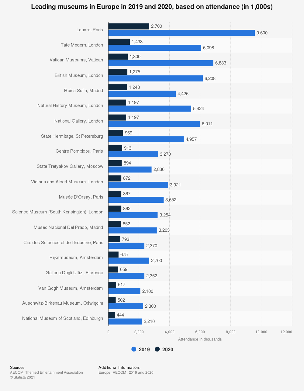 Statistic: Leading 20 museums in Europe in 2019, based on attendance (in 1,000s) | Statista