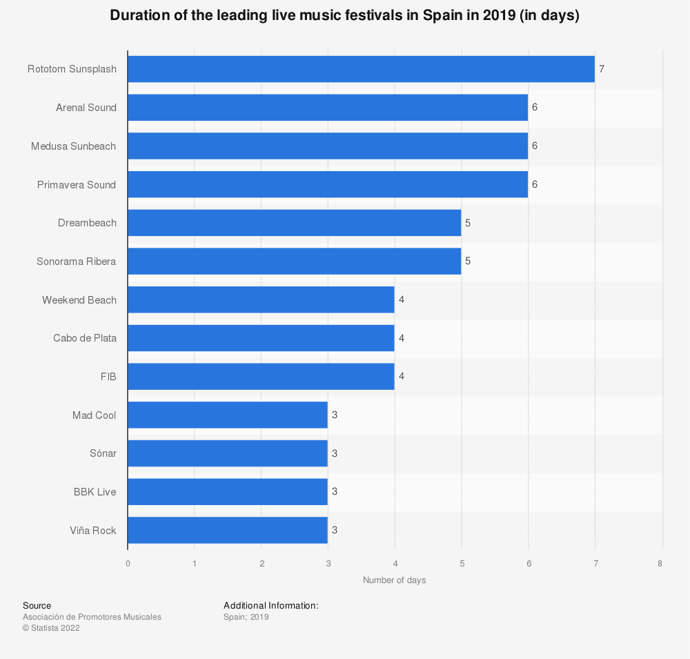 Statistic: Duration of the leading live music festivals in Spain in 2019 (in days)   Statista