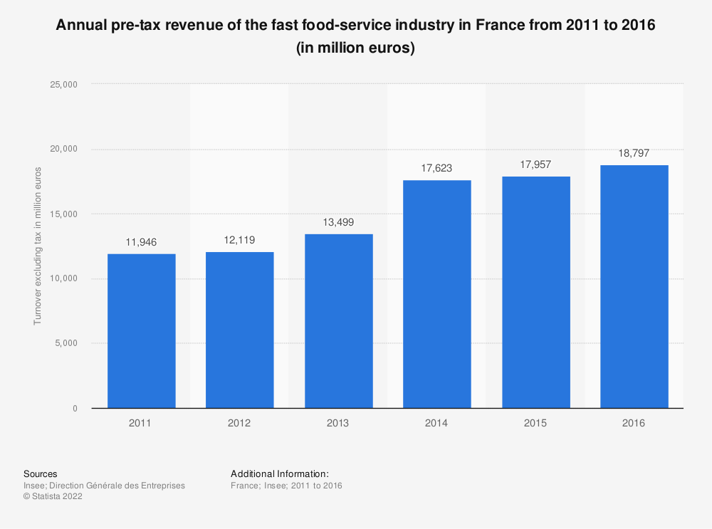 Statistic: Annual pre-tax revenue of the fast food-service industry in France from 2011 to 2016 (in million euros) | Statista