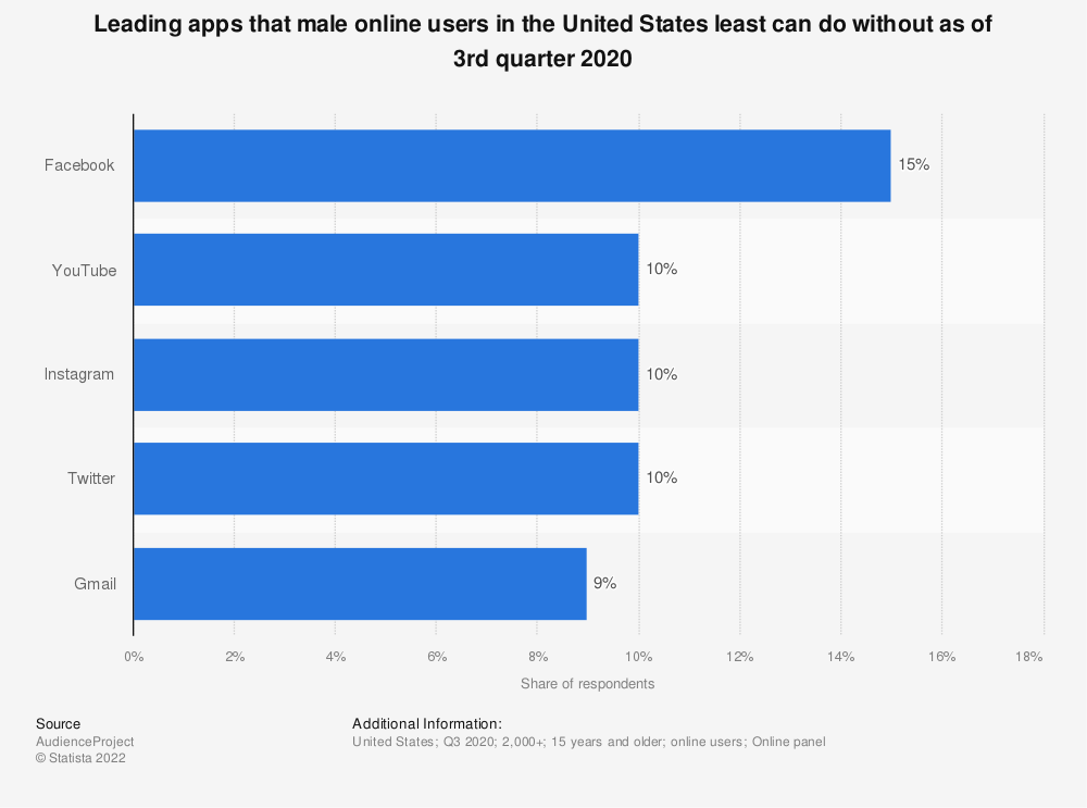 Statistic: Leading apps that male mobile users in the United States least can do without as of 2nd quarter 2017 | Statista