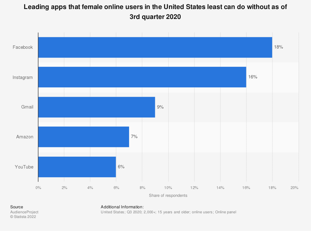 Statistic: Leading apps that female online users in the United States least can do without as of 3rd quarter 2020 | Statista