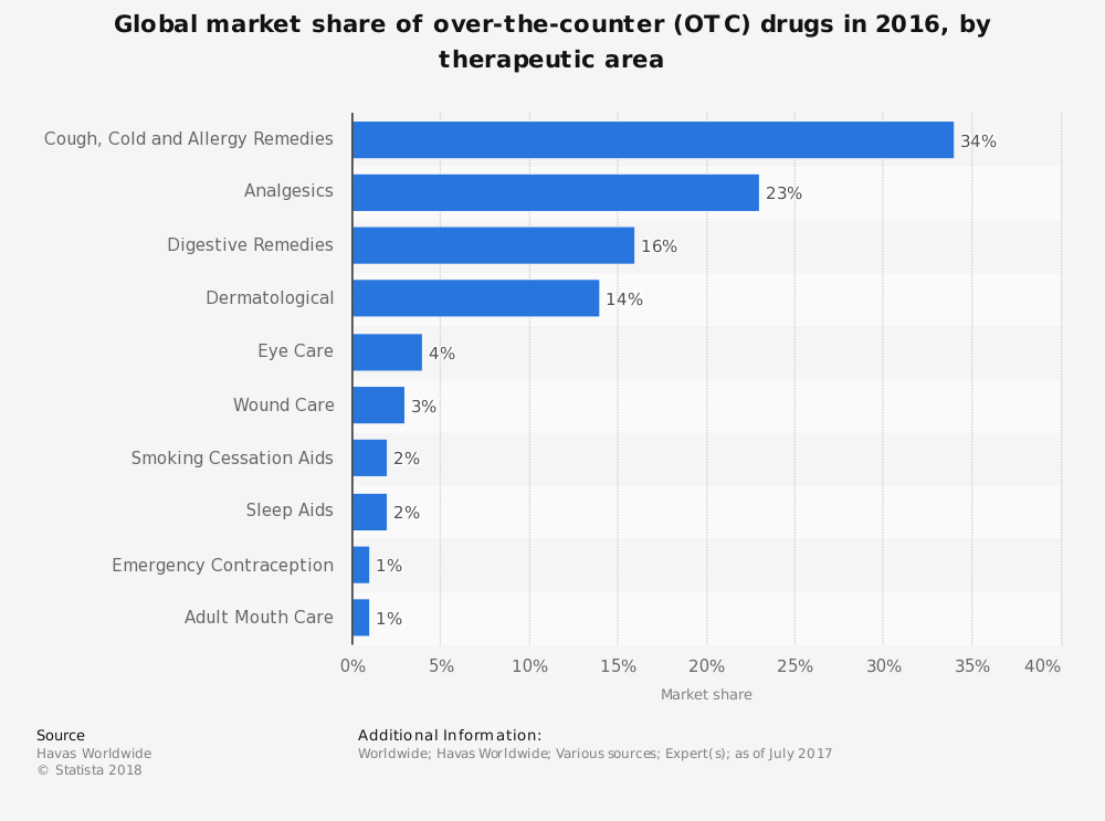 Statistic: Global market share of over-the-counter (OTC) drugs in 2016, by therapeutic area | Statista