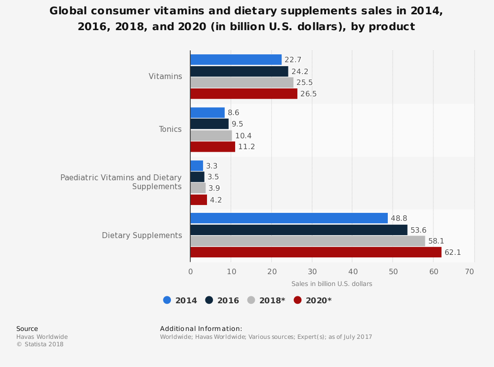 Statistic: Global consumer vitamins and dietary supplements sales in 2014, 2016, 2018, and 2020 (in billion U.S. dollars), by product | Statista