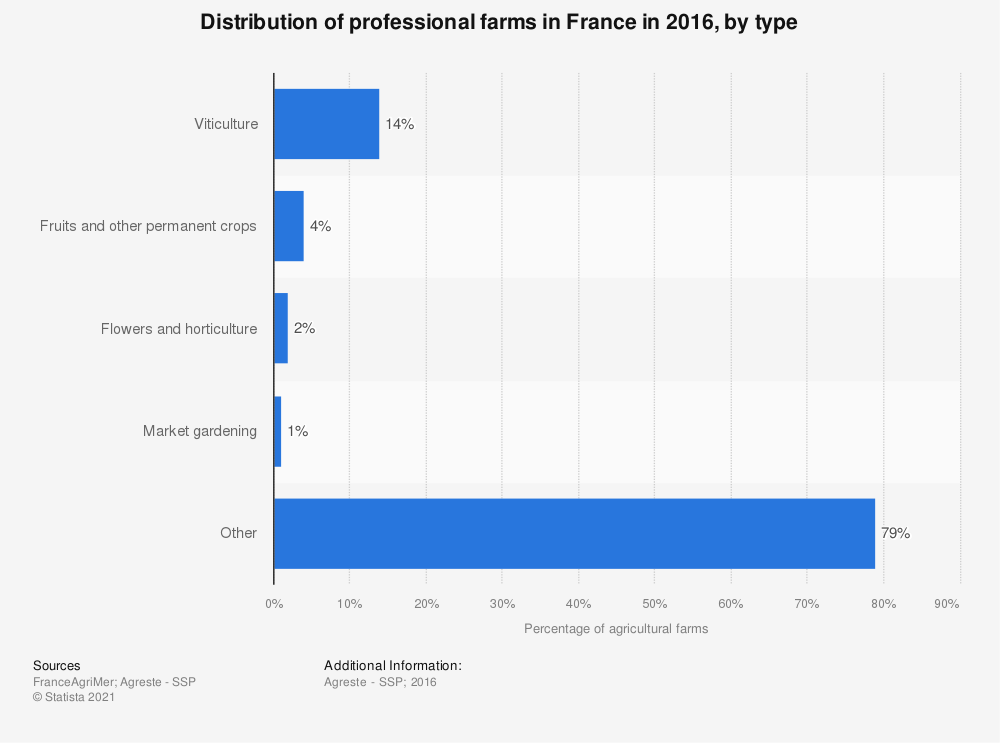 Statistic: Distribution of professional farms in France in 2016, by type  | Statista
