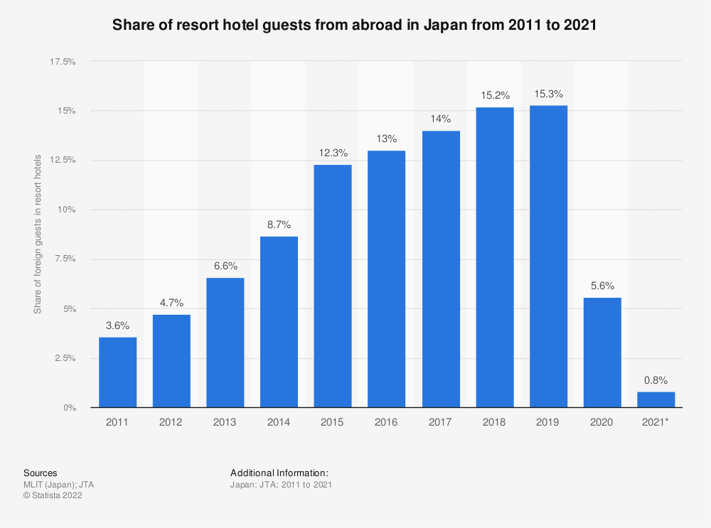 Statistic: Share of foreign resort hotel guests in Japan from 2011 to 2018 | Statista