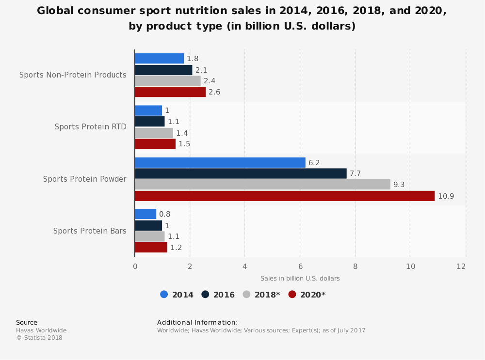 Statistic: Global consumer sport nutrition sales in 2014, 2016, 2018, and 2020, by product type (in billion U.S. dollars) | Statista
