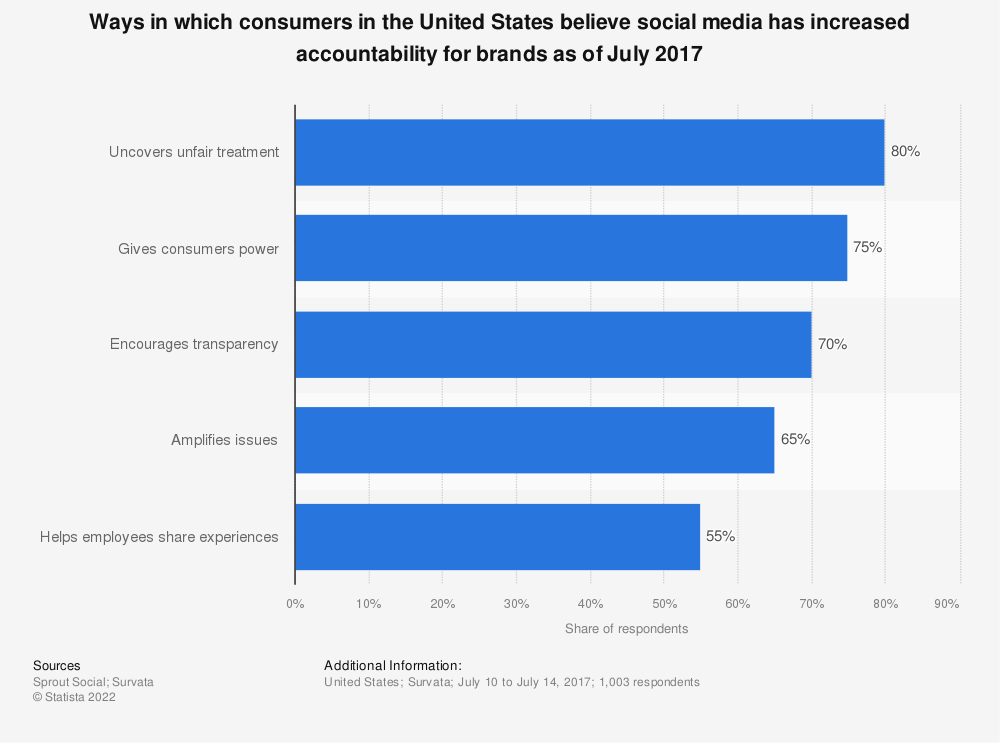 Statistic: Ways in which consumers in the United States believe social media has increased accountability for brands as of July 2017   Statista