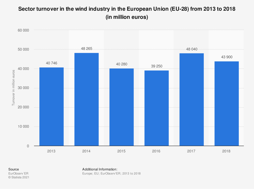 Statistic: Sector turnover in the wind industry in the European Union (EU-28) from 2013 to 2018 (in million euros)   Statista