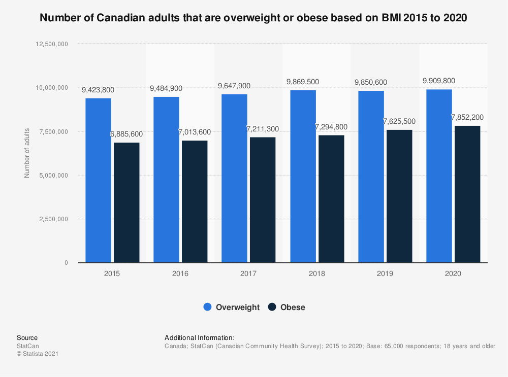 Statistic: Number of Canadian adults that are overweight or obese based on BMI 2015 to 2017 | Statista