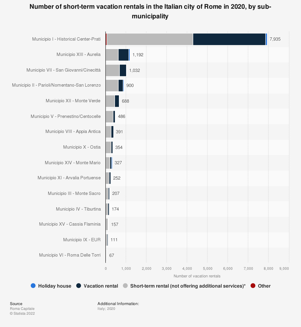 Statistic: Number of holiday houses in the Italian city of Rome in 2019, by sub-municipality | Statista