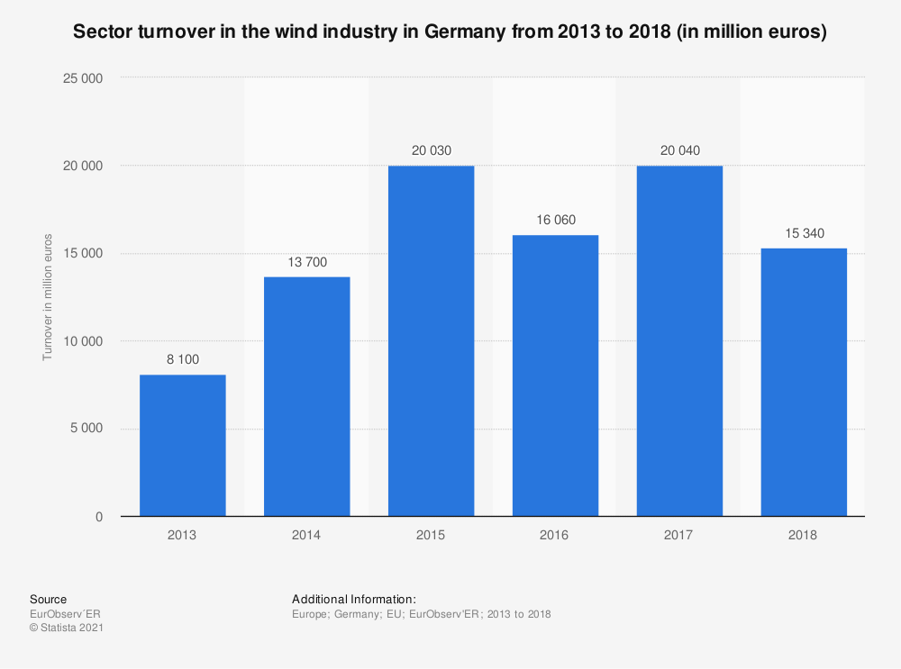 Statistic: Sector turnover in the wind industry in Germany from 2013 to 2018 (in  million euros) | Statista