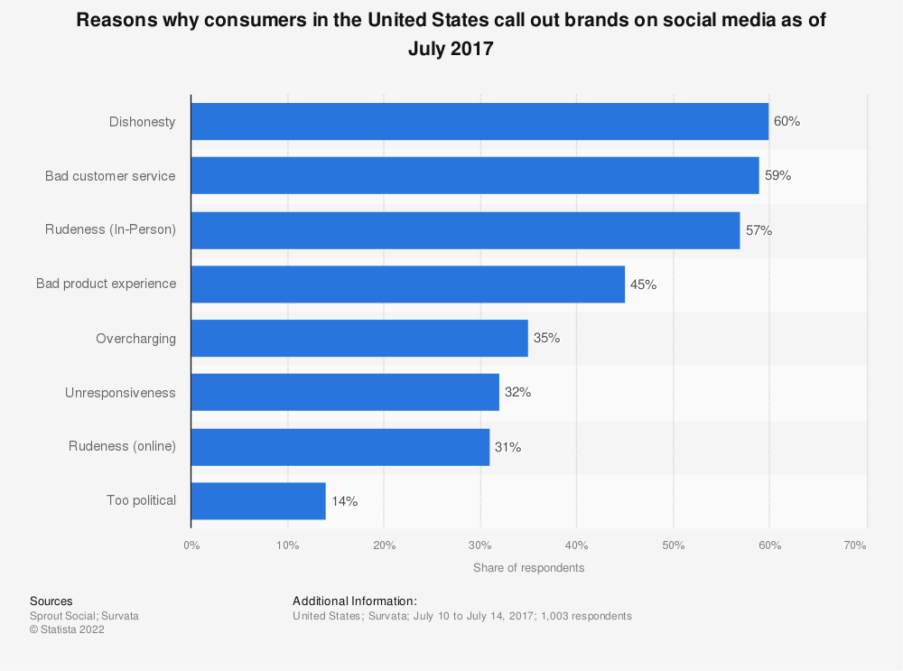 Statistic: Reasons why consumers in the United States call out brands on social media as of July 2017 | Statista