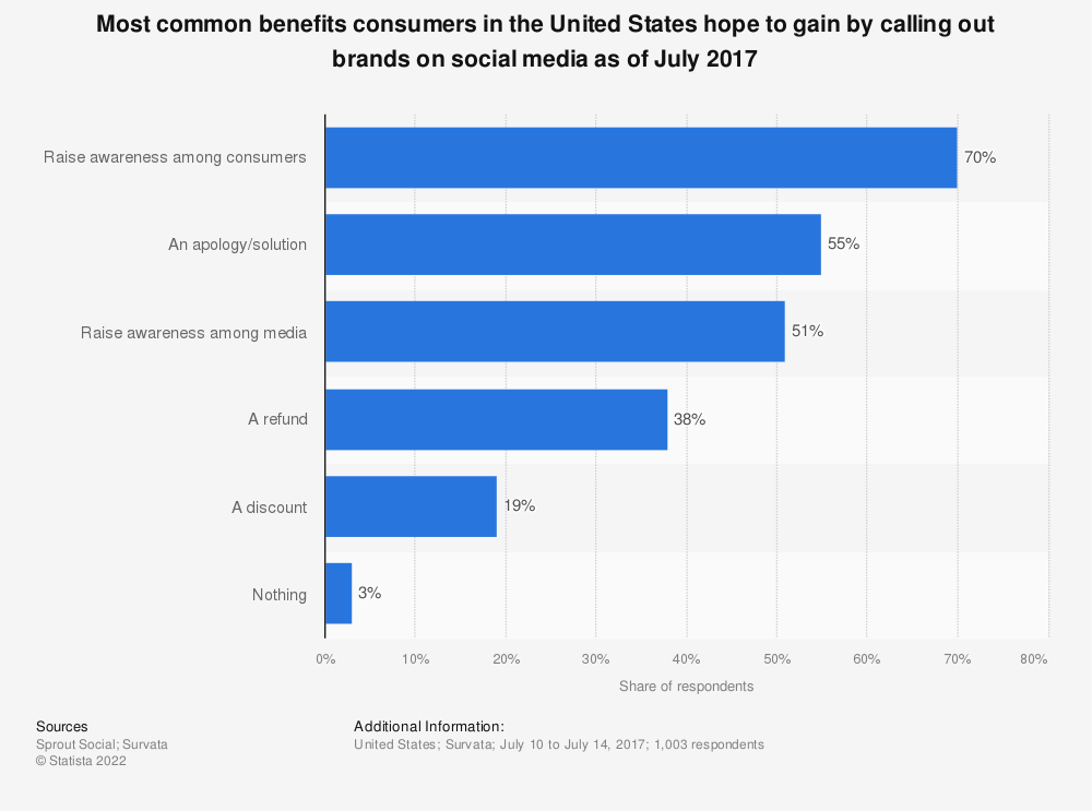 Statistic: Most common benefits consumers in the United States hope to gain by calling out brands on social media as of July 2017 | Statista