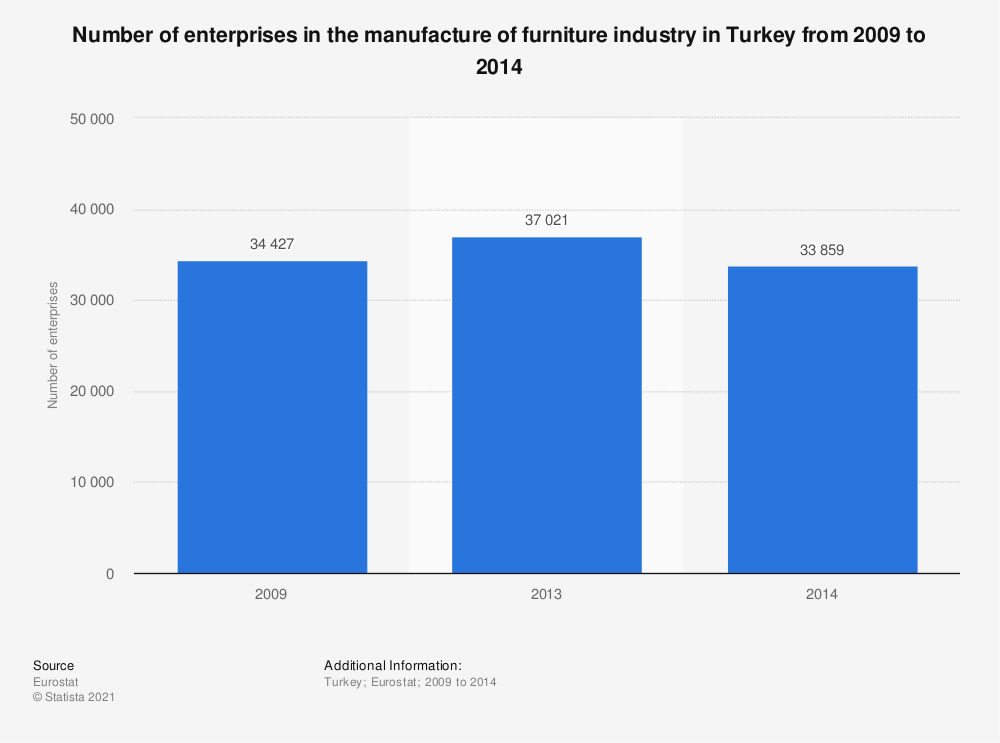 Statistic: Number of enterprises in the manufacture of furniture industry in Turkey from 2009 to 2014 | Statista