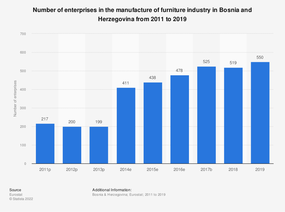 Statistic: Number of enterprises in the manufacture of furniture industry in Bosnia and Herzegovina from 2011 to 2015 | Statista