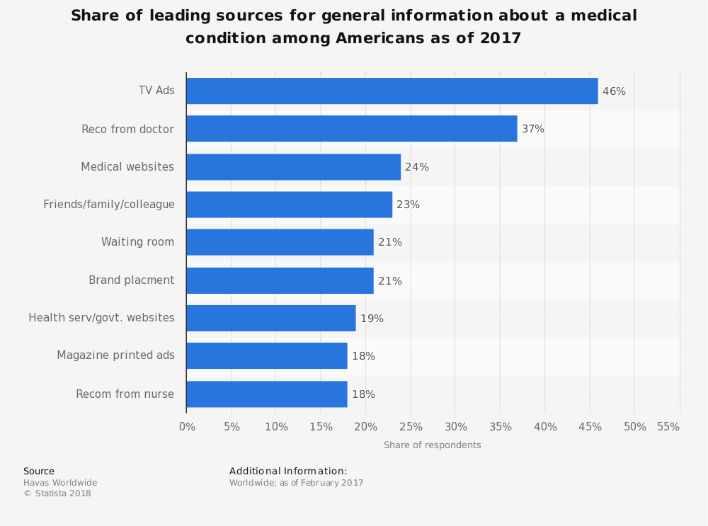 Statistic: Share of leading sources for general information about a medical condition among Americans as of 2017 | Statista