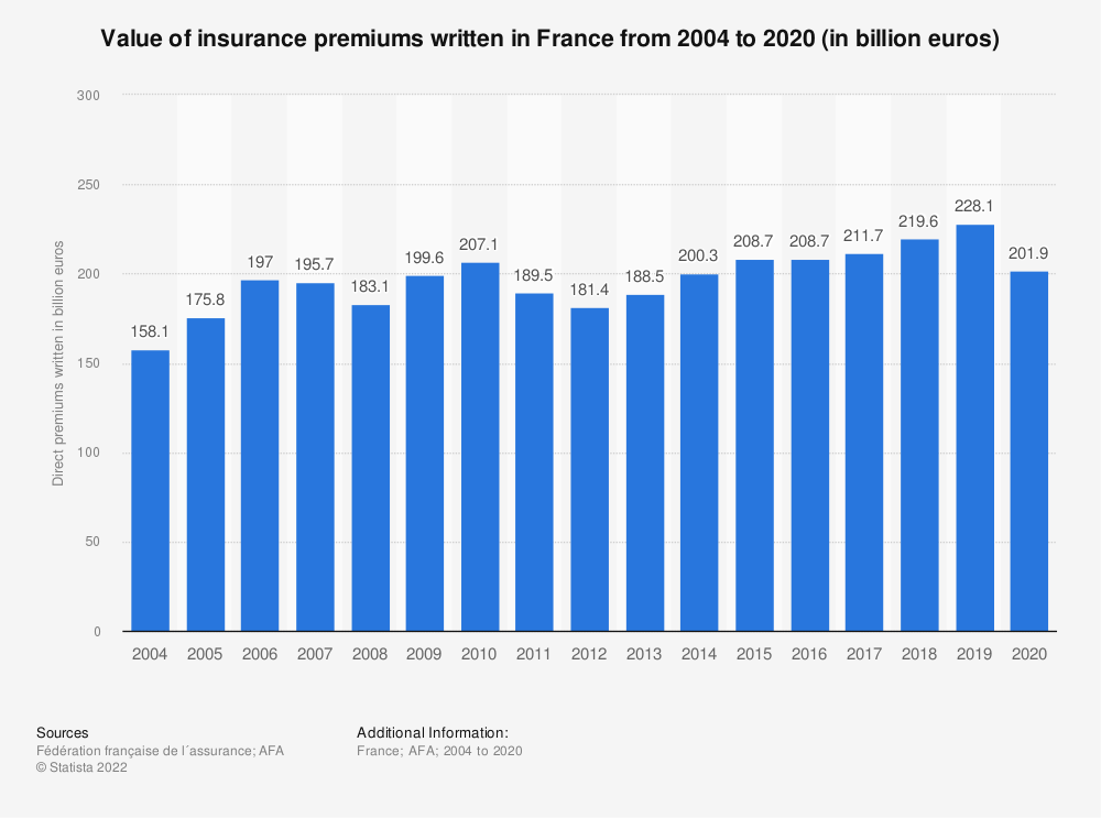 Statistic: Value of insurance premiums written in France from 2004 to 2016 (in billion euros)   Statista