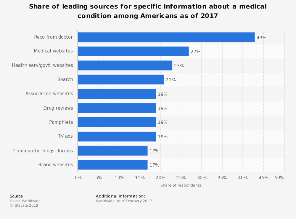 Statistic: Share of leading sources for specific information about a medical condition among Americans as of 2017   Statista