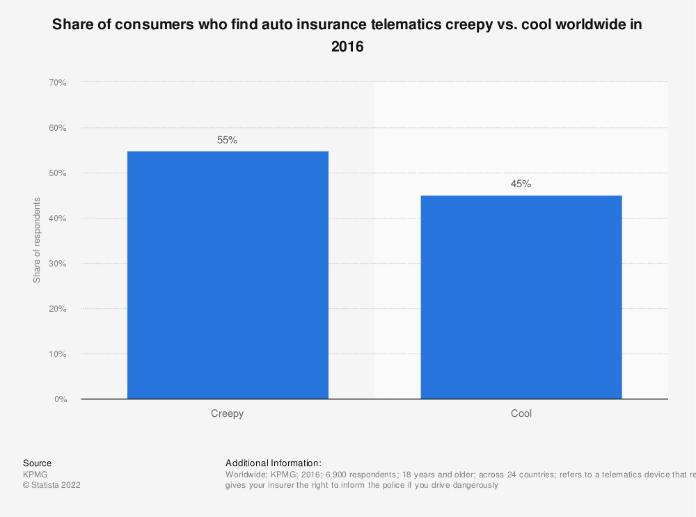 Statistic: Share of consumers who find auto insurance telematics creepy vs. cool worldwide in 2016 | Statista