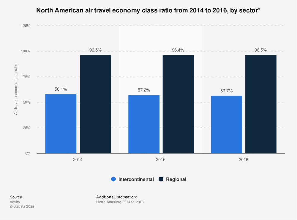 Statistic: North American air travel economy class ratio from 2014 to 2016, by sector* | Statista