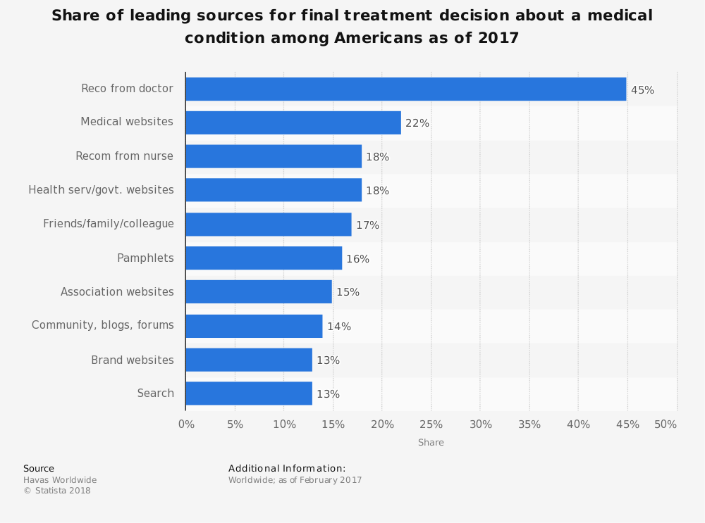 Statistic: Share of leading sources for final treatment decision about a medical condition among Americans as of 2017 | Statista