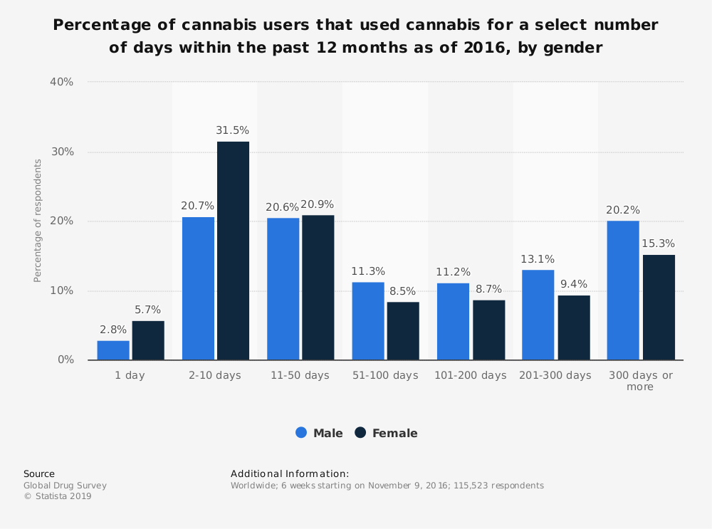 Statistic: Percentage of cannabis users that used cannabis for a select number of days within the past 12 months as of 2016, by gender | Statista