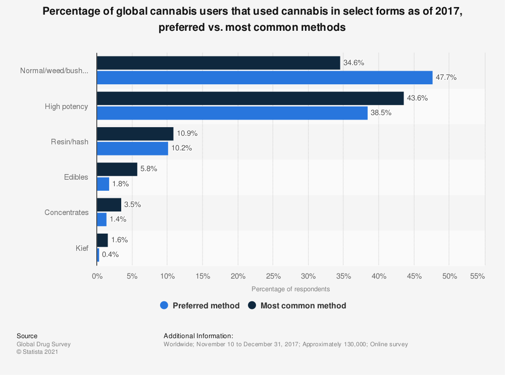 Statistic: Percentage of global cannabis users that used cannabis in select forms as of 2017, preferred vs. most common methods | Statista