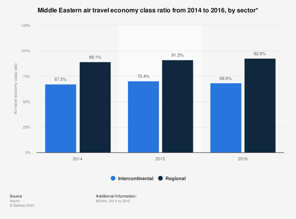 Statistic: Middle Eastern air travel economy class ratio from 2014 to 2016, by sector* | Statista
