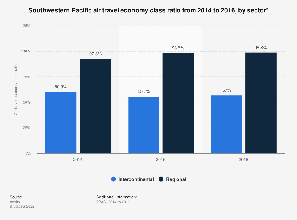Statistic: Southwestern Pacific air travel economy class ratio from 2014 to 2016, by sector* | Statista