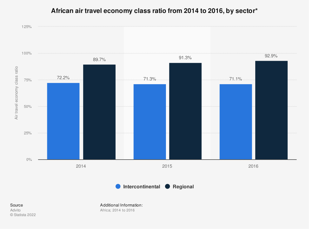 Statistic: African air travel economy class ratio from 2014 to 2016, by sector* | Statista