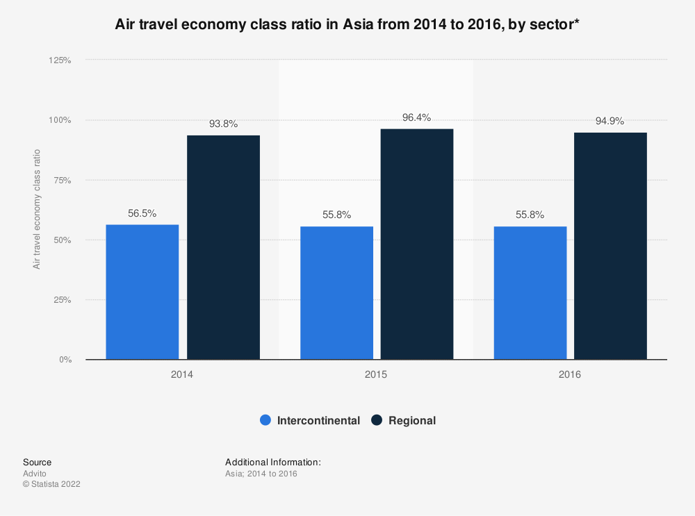 Statistic: Air travel economy class ratio in Asia from 2014 to 2016, by sector* | Statista