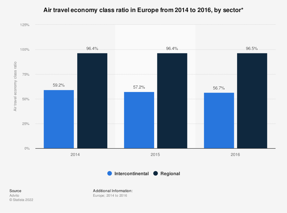 Statistic: Air travel economy class ratio in Europe from 2014 to 2016, by sector* | Statista