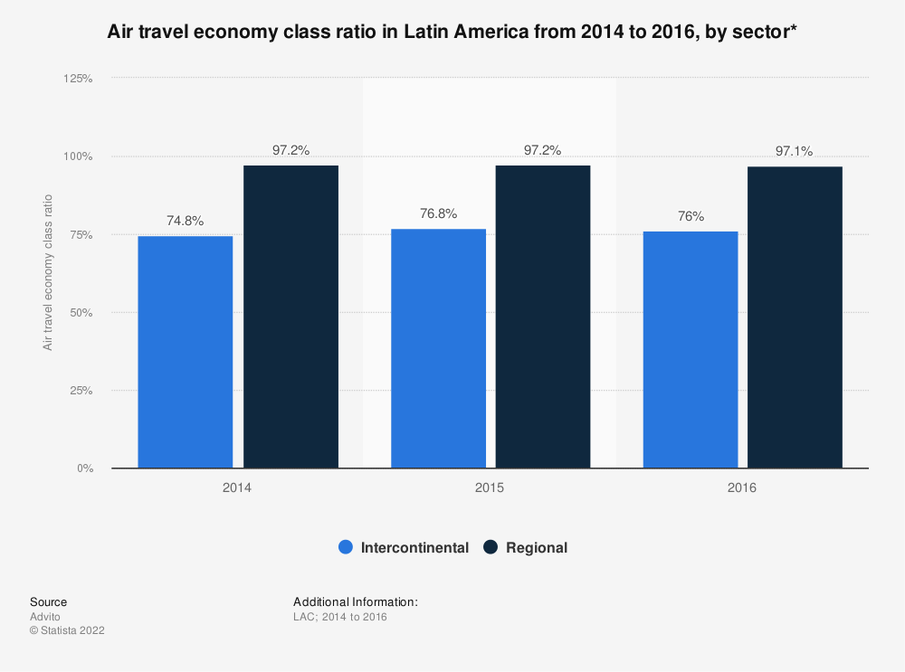 Statistic: Air travel economy class ratio in Latin America from 2014 to 2016, by sector* | Statista