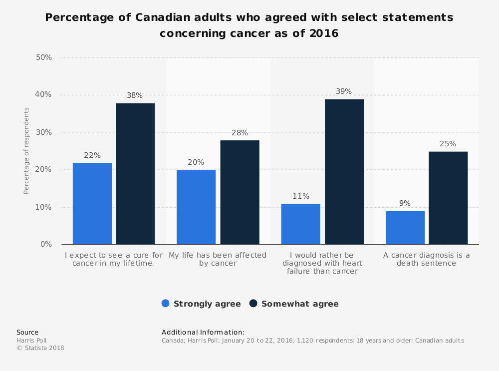 Statistic: Percentage of Canadian adults who agreed with select statements concerning cancer as of 2016  | Statista