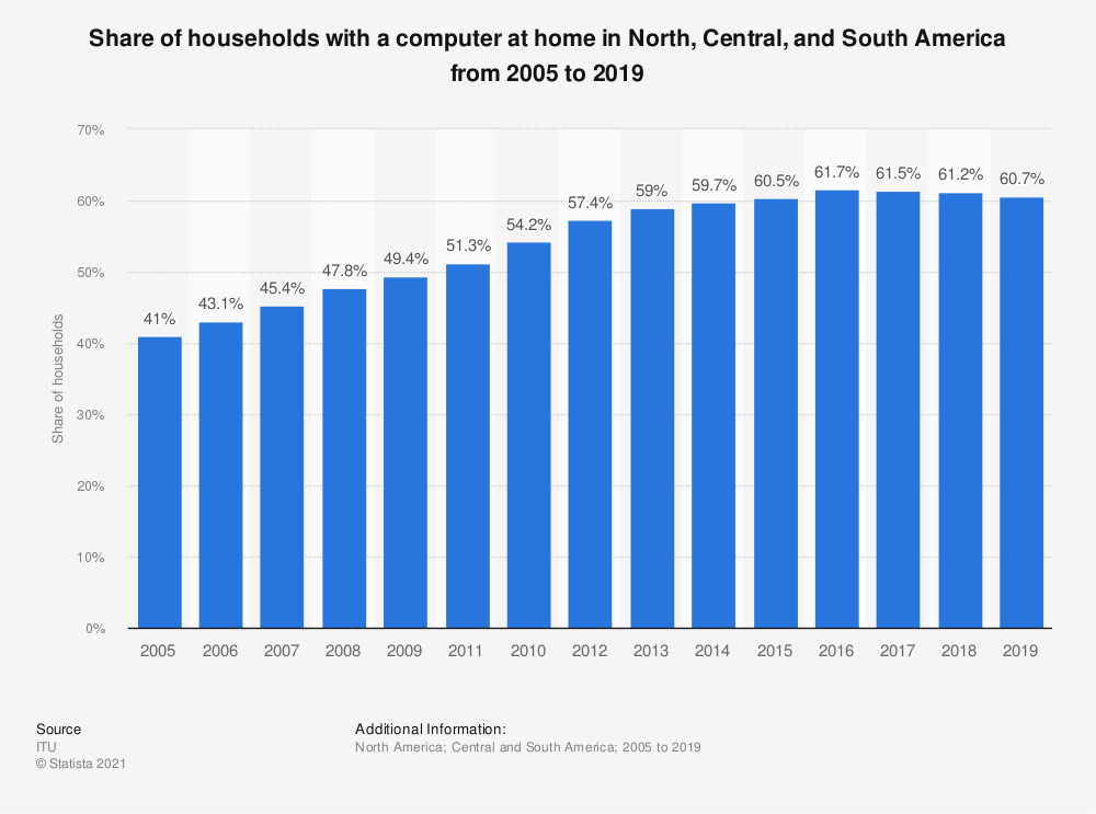 Statistic: Share of households with a computer at home in North, Central, and South America from 2005 to 2019 | Statista