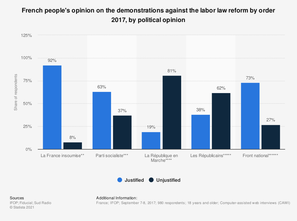 Statistic: French people's opinion on the demonstrations against the labor law reform by order 2017, by political opinion | Statista