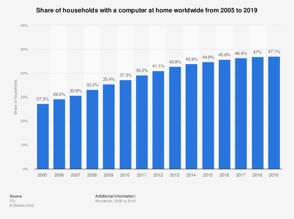 Statistic: Share of households with a computer at home worldwide from 2005 to 2018 | Statista