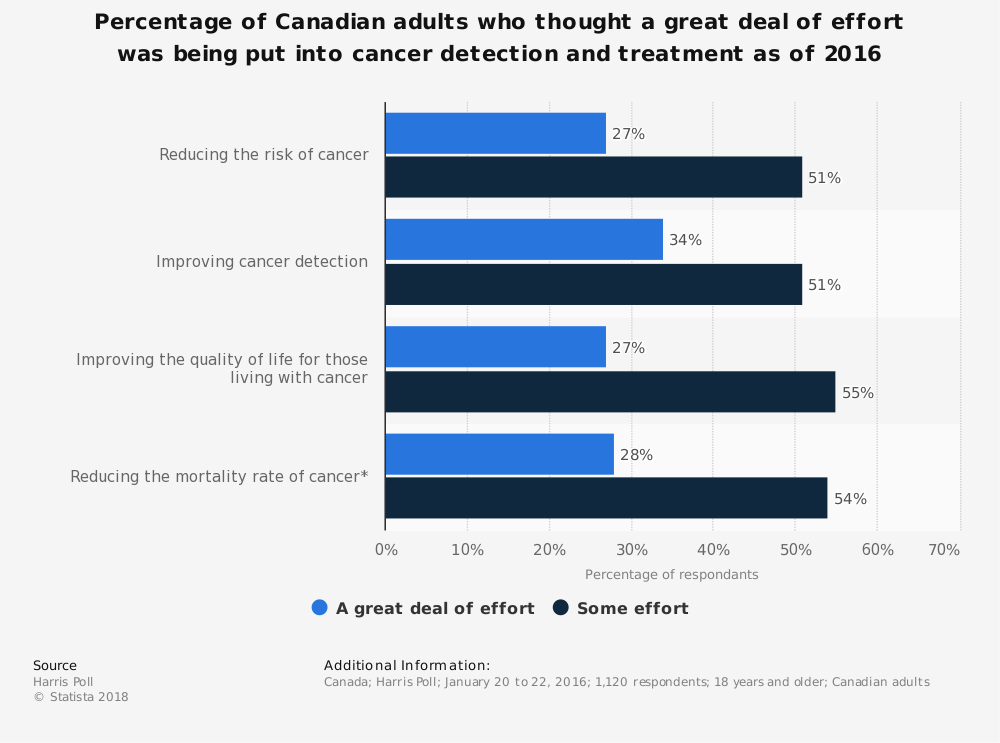 Statistic: Percentage of Canadian adults who thought a great deal of effort was being put into cancer detection and treatment as of 2016  | Statista