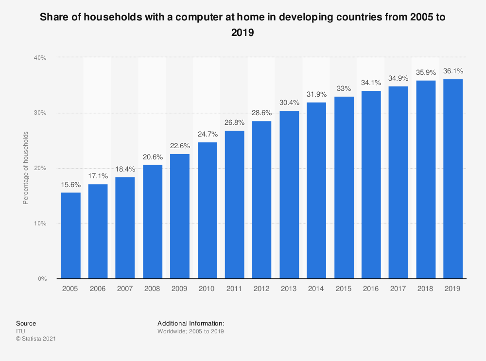 Statistic: Share of households with a computer at home in developing countries* from 2005 to 2019 | Statista