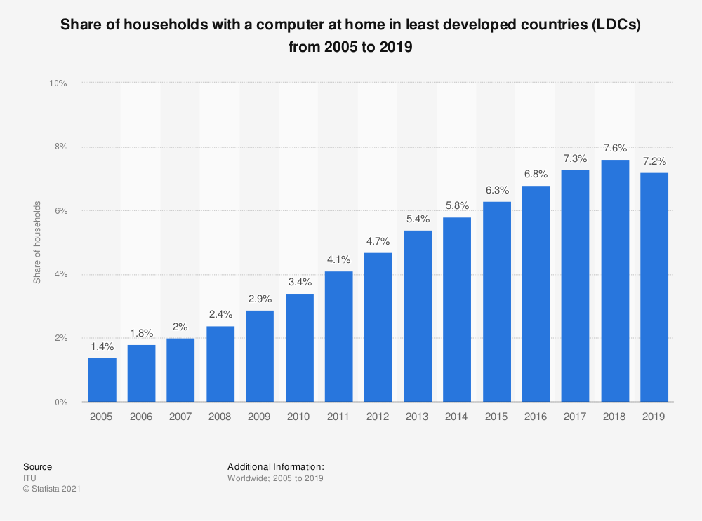 Statistic: Share of households with a computer at home in least developed countries (LDCs) from 2005 to 2018 | Statista
