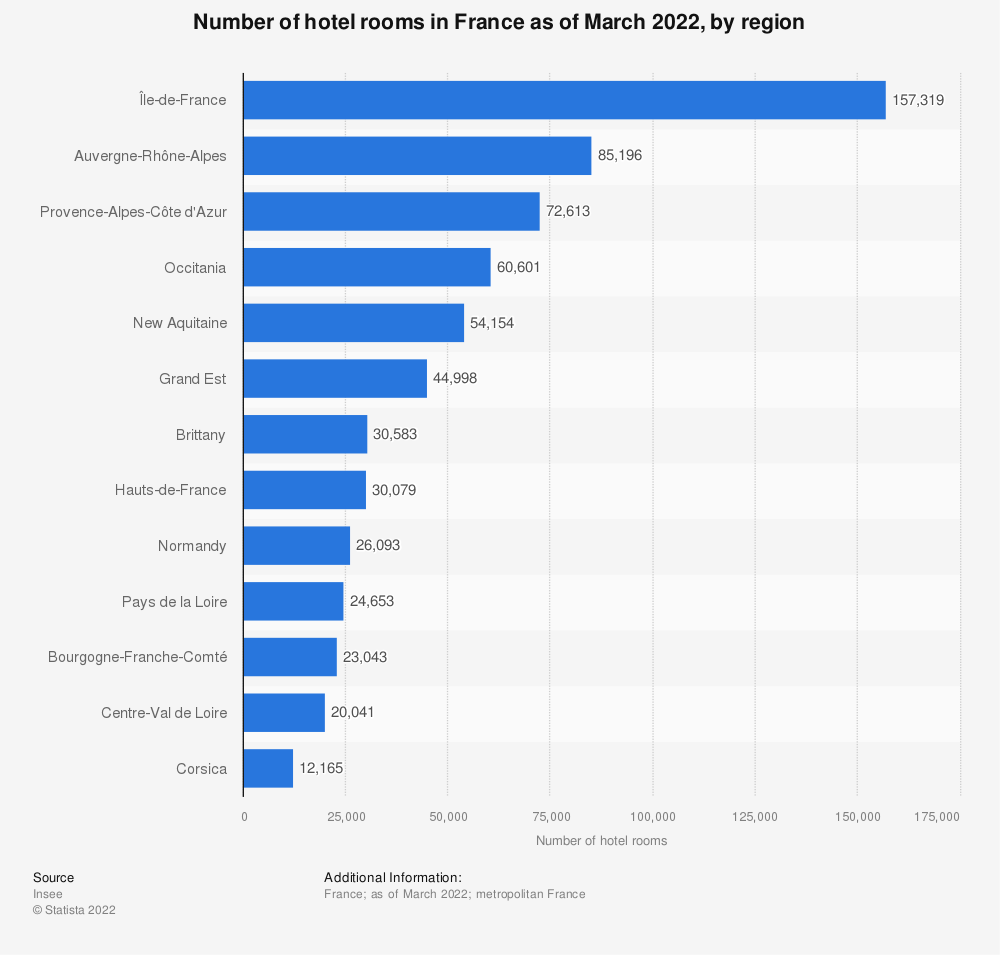 Statistic: Number of hotel rooms in France in 2019, by region | Statista