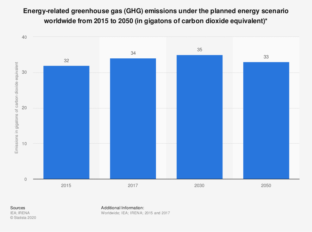 Statistic: Energy-related greenhouse gas (GHG) emissions under the planned energy scenario worldwide from 2015 to 2050 (in gigatons of carbon dioxide equivalent)* | Statista