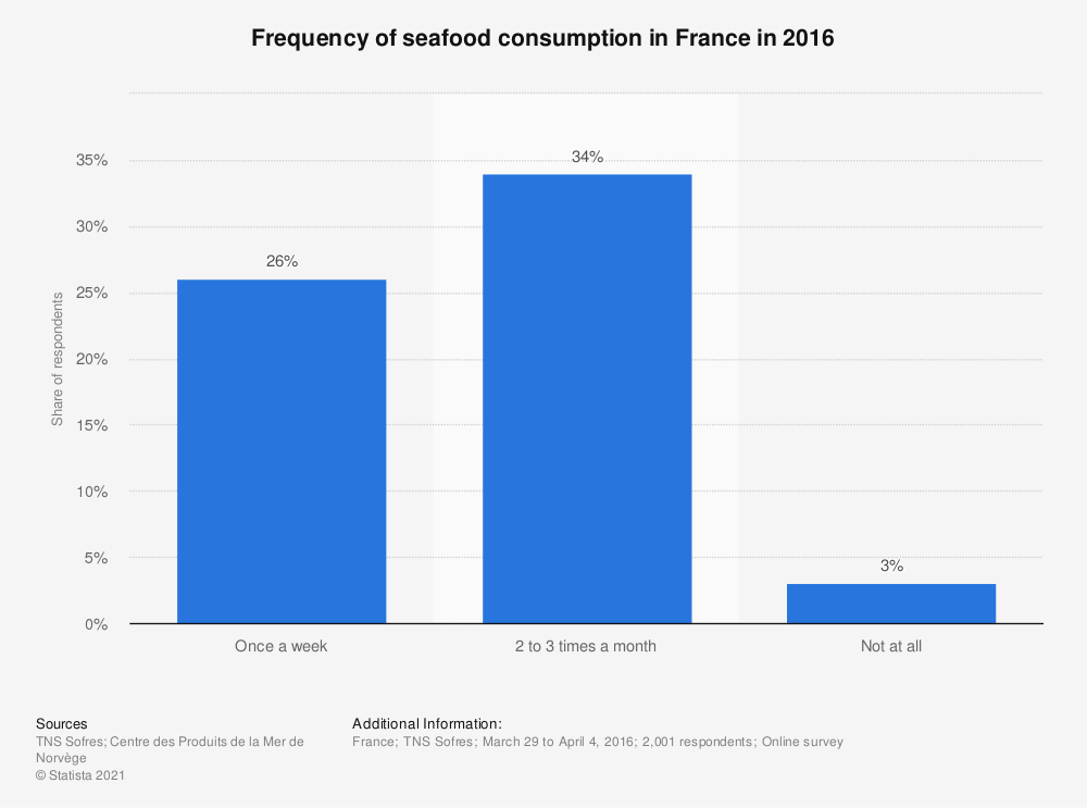 Statistic: Frequency of seafood consumption in France in 2016  | Statista