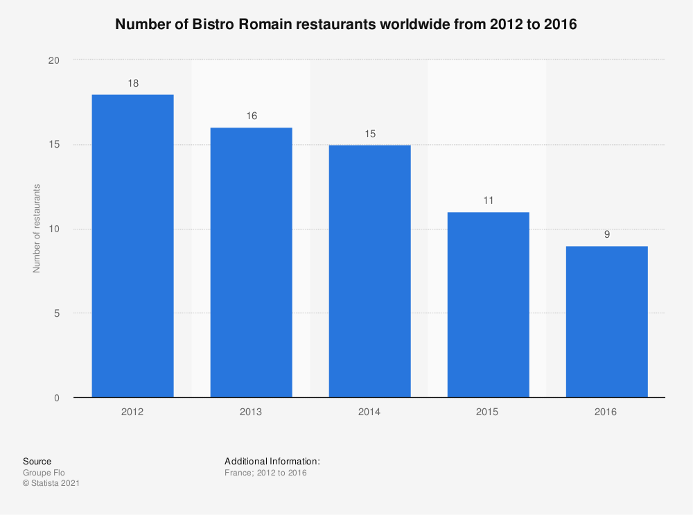 Statistic: Number of Bistro Romain restaurants worldwide from 2012 to 2016 | Statista