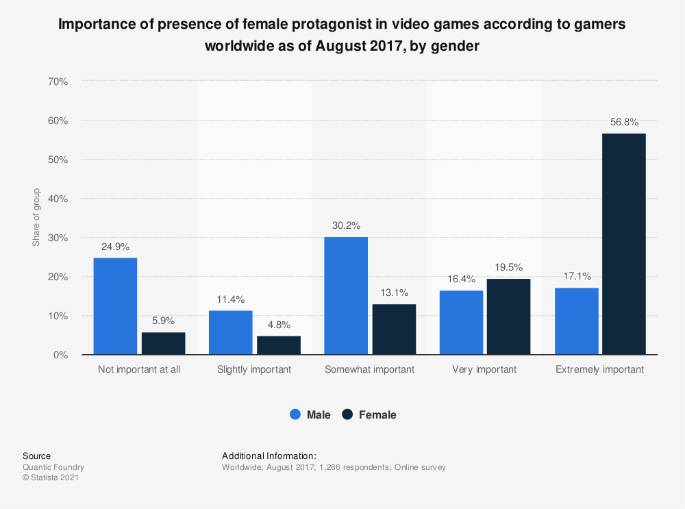 Statistic: Importance of presence of female protagonist in video games according to gamers worldwide as of August 2017, by gender | Statista