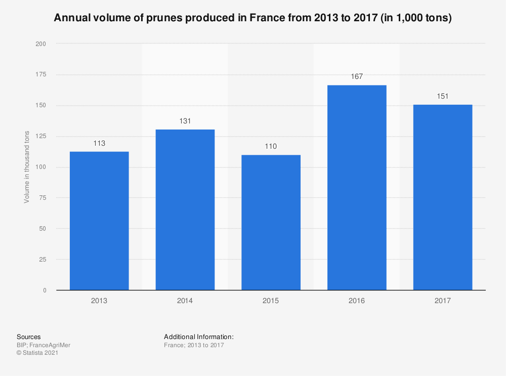 Statistic: Annual volume of prunes produced in France from 2013 to 2017 (in 1,000 tons) | Statista